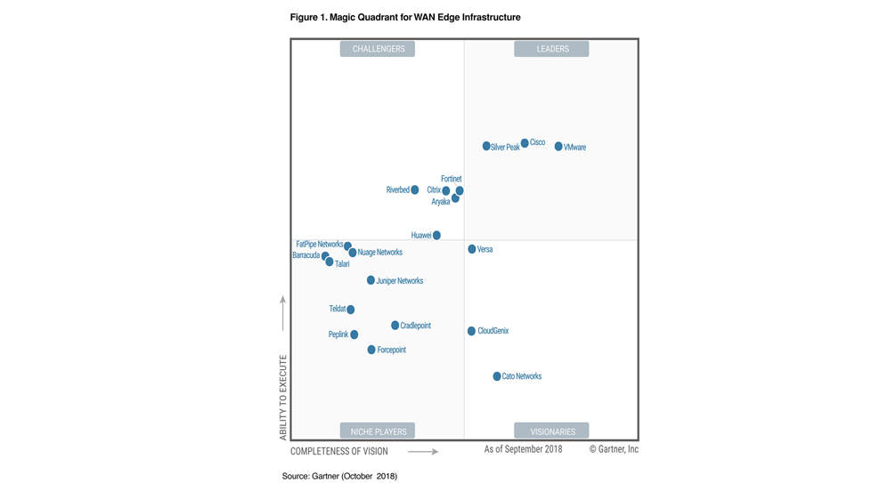 Gartner 2018 Magic Quadrant for WAN Edge Infrastructure Fortinet