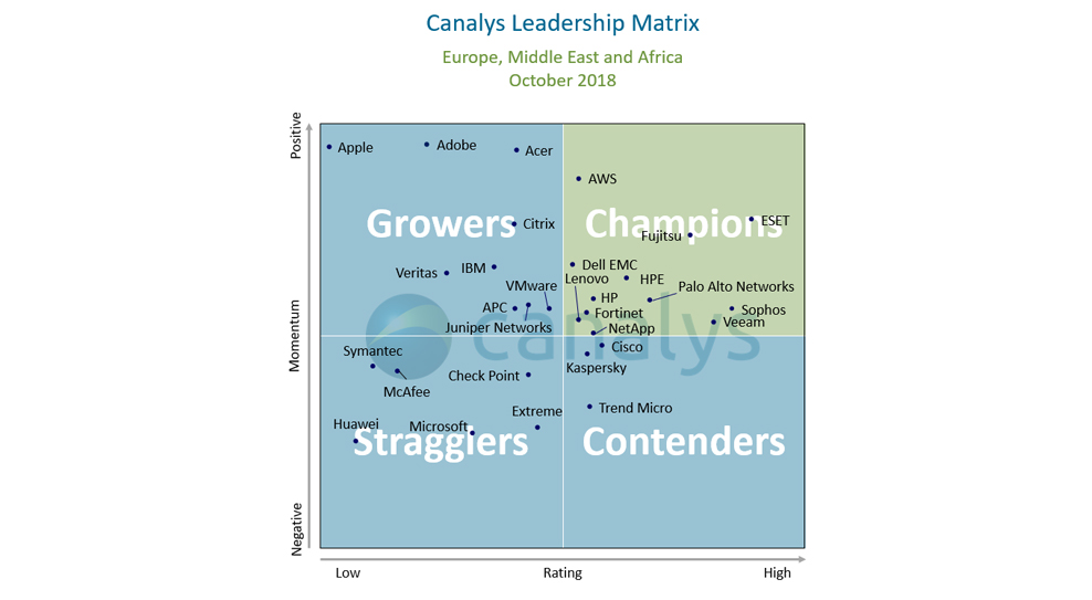 Canalys identifies 12 vendor 'champions' of the channel